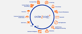 Order To Cash Process Flow Chart Order2cash