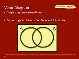 Venn Diagram A U B Finite Math Venn Diagrams And Partitions