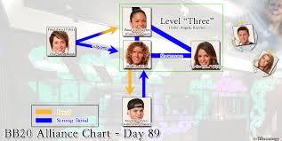 Big Brother 20 Alliance Chart Week 12 Imgur