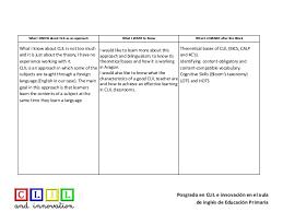 Kwl Chart Block 2