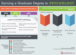 counseling psychology graduate programs grad degrees in california psychology graduate programs