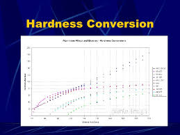 Rockwell Hardness Chart For Plastic 2 Hardness