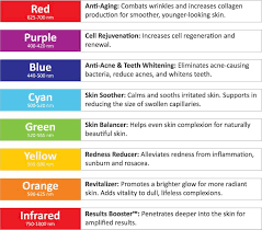 Led Light Therapy Color Chart 7 Color Skin Care Led Photon Light Therapy Pdt Beauty Kiven