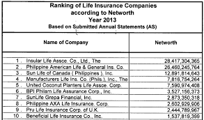 networth2016 third top insurance companies according
