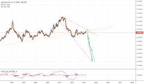 Jpy Usd Chart Jpy Usd Chart Japanese Yen To U S Dollar Rate Tradingview