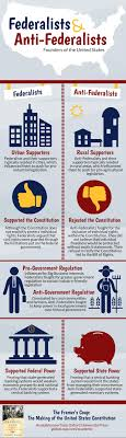 federalists and anti federalists the founders of america federalists infographic post as a pdf or