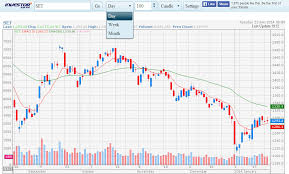 Chart Investor Co Th