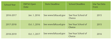 Financial Aid Changes What You Need To Know Board Of