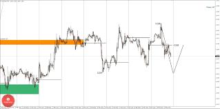 Торговые идеи по валютной паре eur usd  Дневная КЗ дневная контрольная зона Зона образованная процентной ставкой по данному инструменту на сегодняшний день
