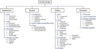 Product Design Tools Tools And Techniques For Product Design Semantic Scholar