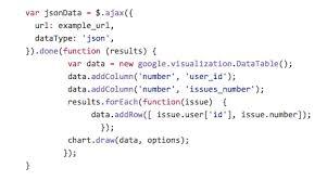 Lilis Sharings Google Charts A Great Way To Draw