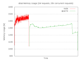 Memory Usage Node Js Vs Apache Php In Apachebench Test