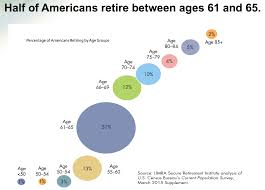 Massachusetts Group 2 Retirement Chart Average Retirement Ages In The U S Probably Too Young Money