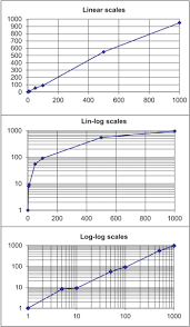 Logarithmic Chart Excel Log Scale An Overview Sciencedirect Topics