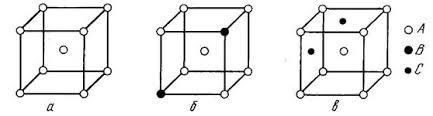 Реферат Реальное строение металлов Дефекты кристаллического  Схема точечных дефектов в кристалле на примере решетки ОЦК