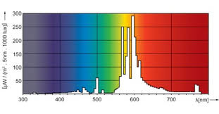 How Light Affects Plant Growth Outside Of 400 700 Nanometers