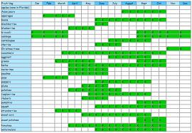 Vegetable Harvest Chart Florida Crop Availability Chart Organic Grown Direct