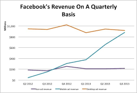 Half Of Facebooks Revenue Now Comes From Mobile Advertising