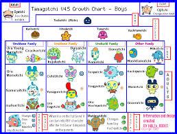 Tamagotchi V4 5 Growth Chart Tamagotchi