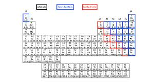 Periodic Table Charge Chart Periodic Table Charges Chemistry Video Clutch Prep