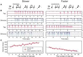 Rhythmic Pattern Adorable Beat Finding And Interval Test BFIT A A Rhythmic Pattern Was