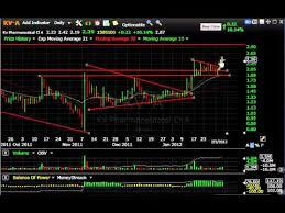 Rax Stock Chart Znga Amln Yoku Rax Stock Charts Harry Boxer Thetechtrader Com