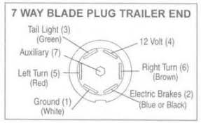 7 pin blade trailer wiring diagram images wiring diagram for 13 7 blade trailer wiring 7 wiring diagram and schematic