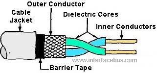 shield twisted pair wire glossary of electronic and engineering shielded twisted pair cable diagram