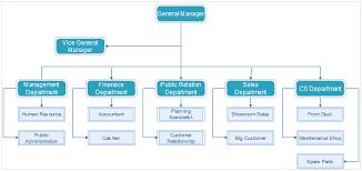 Car Dealership Organizational Chart How To Create Organizational Chart For Automotive Industry