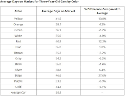 These Are The Best And Worst Car Colors For Resale Value