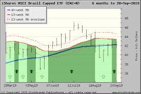 Ewz Stock Chart Stock Trends Report On Ishares Msci Brazil Capped Etf Ewz