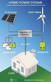 1000 ideas about solar powered generator power hybrid power systems solar energy a side of wind
