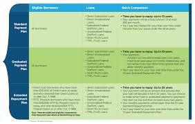Loan Repayment Loan Education