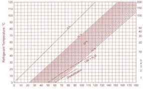 Duhring Diagram Of The H2o Libr Download Scientific Diagram