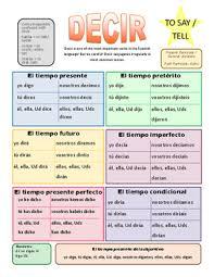 Decir Verb Summary Sheet