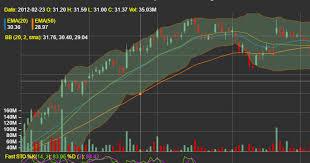 Chart Js Stock Chart Customizable Stock Charts For React React Stockcharts
