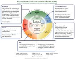 The State Of Information Governance In Corporations