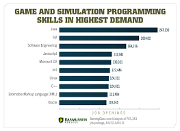 Expert Tips On Becoming A Game And Simulation Programmer