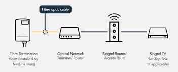 fibre broadband plan and installation singtel click here for quick installation guide