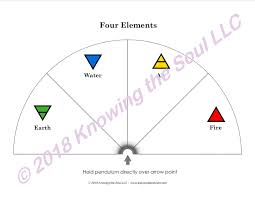 Four Elements Pendulum Chart Laminated Or Download