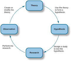 The Scientific Process Introduction To Psychology