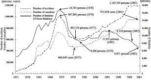 land transport safety p1 graph3 jpg