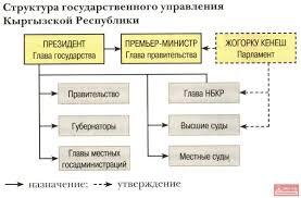 Структура государственного управления Кыргызской Республики  Структура государственного управления Кыргызской Республики