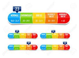 Body Mass Index Bmi Classification Chart