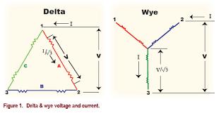 understanding three phase motor