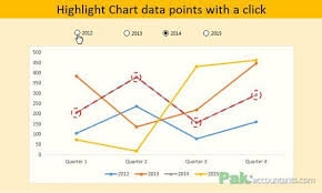 Dynamically Highlight Data Points In Excel Charts Using Form