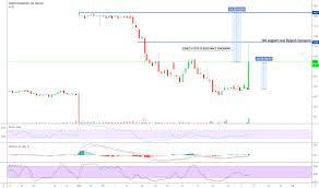 Nasdaq Stock Chart Hook Stock Price And Chart Nasdaq Hook Tradingview