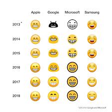 Samsung To Iphone Emoji Chart 2018 2018 The Year Of Emoji Convergence