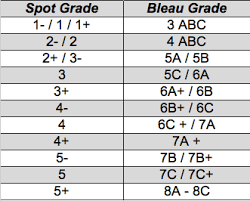 Bouldering Conversion Chart Spot Grading System The Spot Route Setting Blog