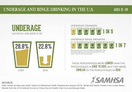 Underage Study And Samhsa In U s The Binge Drinking 2014